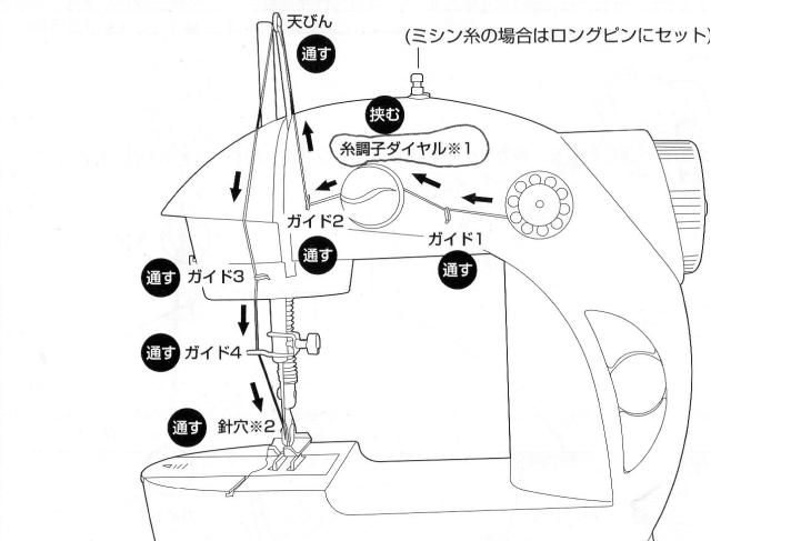 上糸のセット手順画像